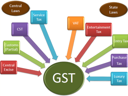 can an mba college charge a gst separately on tuition fees