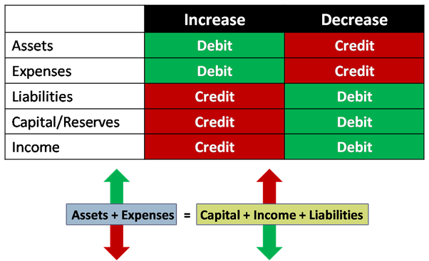 How to Understand Debits and Credits