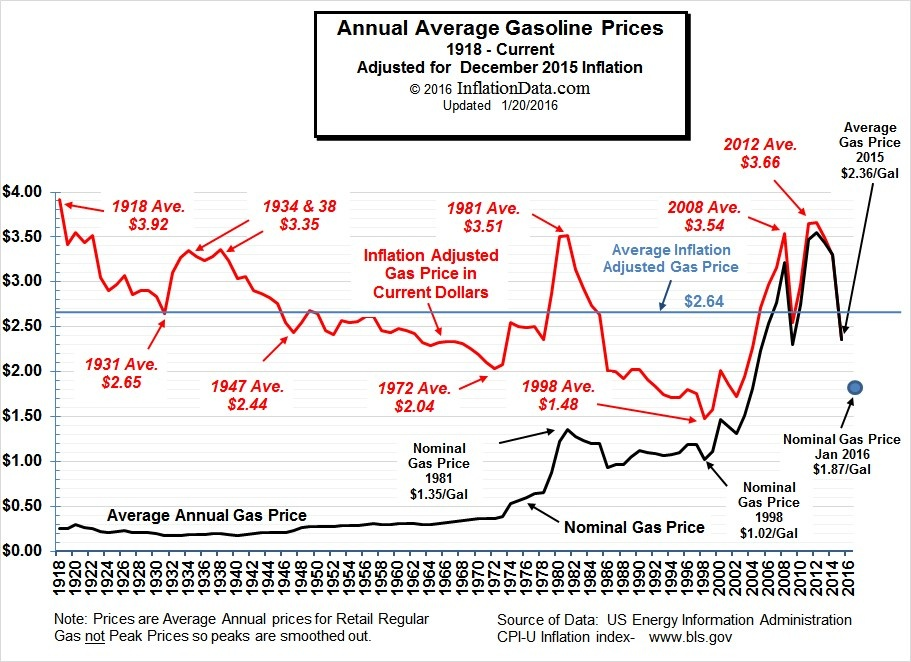 Thalbert McGinness's answer to Adjusted for inflation, does a gallon of gas cost more or less than it did in the 1970s (50 cents/gallon)? | Quora