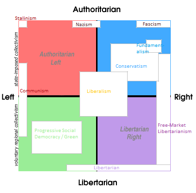 How to Understand Different Political Ideologies