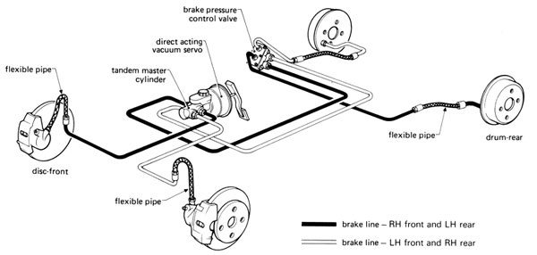 How to Bleed Car Brakes