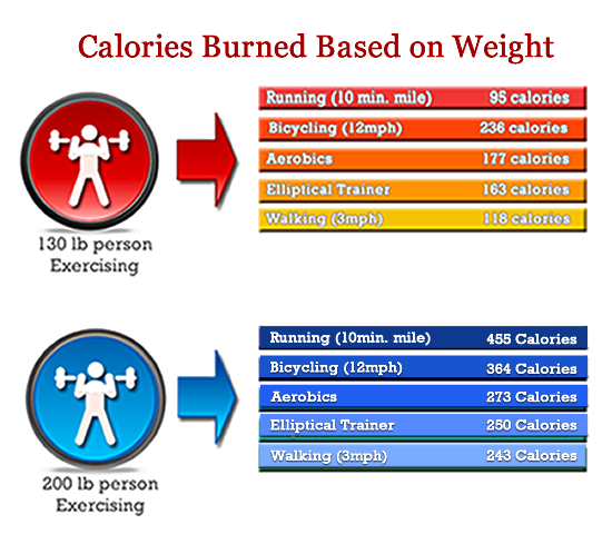 Daily Calorie Intake: How Many Calories Should I Eat to Lose Weight advise