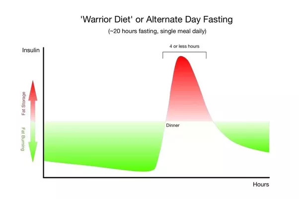 Is Intermittent Fasting Safe for People With Diabetes recommendations