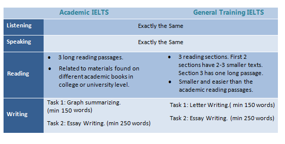 What Is The Difference Between Ielts General Training And Academic Quora