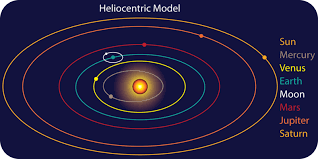 how do the geocentric and the heliocentric theory differ