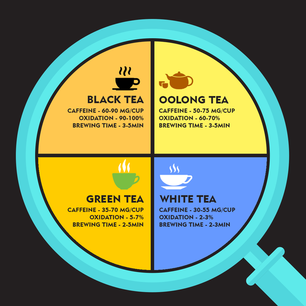 Is Earl Grey Tea Effective For Weight Loss pics