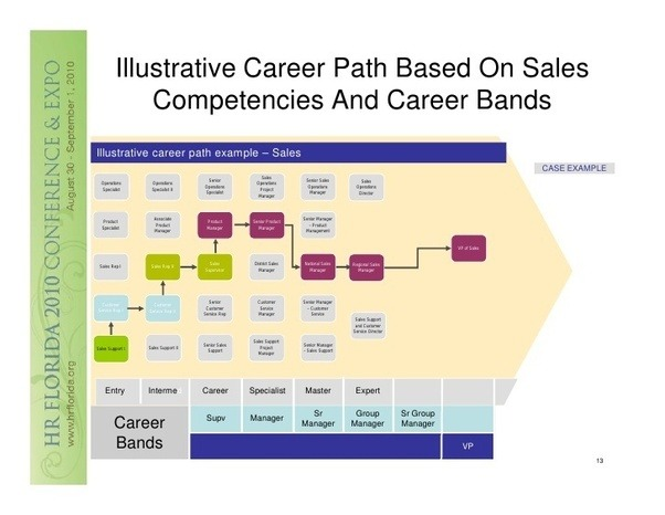 marketing career path essay Choosing a career is a personal decision, though one can get information or consult professionals this is a very sensitive decision to make, since it determines your happiness, job satisfaction and career development (tingstad 34) the following steps can be followed in making a good career choice.