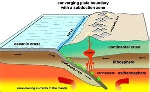 What Type Of Plate Boundary Is The Sunda Trench Quora