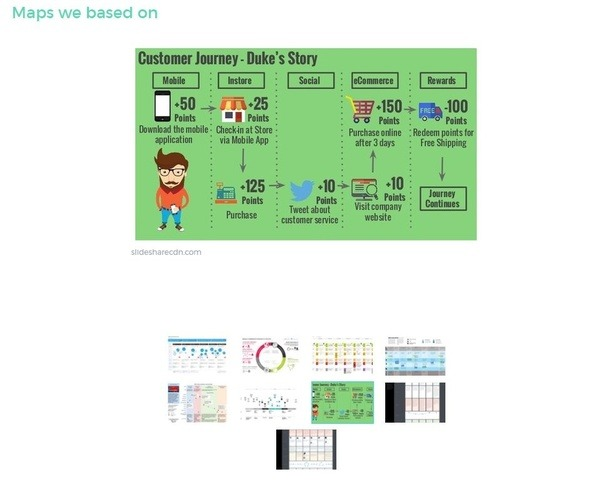 If I Had To Create A Customer Journey Map In Minutes Or Less - Customer journey map app
