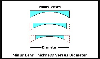 ecaded54d2bb If I have glasses with a high prescription