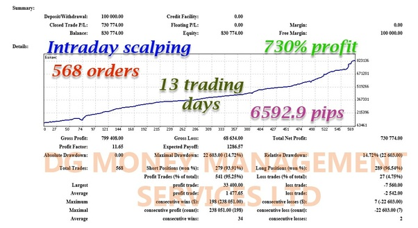 Forex trading 1 per day who monitors forex