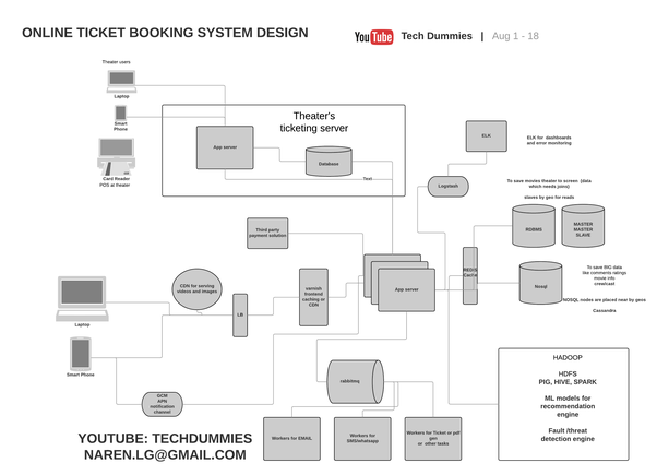 How to design on bookmyshow quora here is the system design for bookmyshow ccuart Image collections