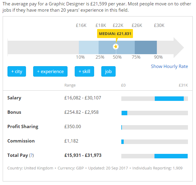 Graphic Design Earnings Uk: How much can you earn as a graphic designer? - Quorarh:quora.com,Design