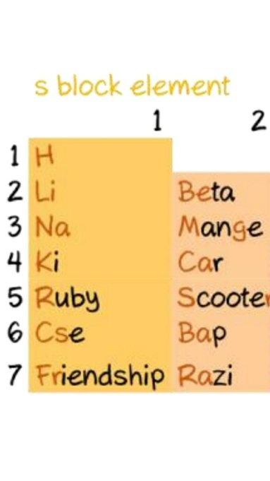 fresh periodic table of p block