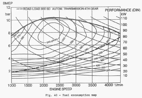 How To Calculate The Starting Torque Of A Car