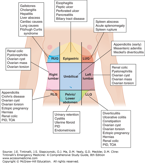 Can Small Pains In My Lower Right Abdomen Be Appendicitis Quora