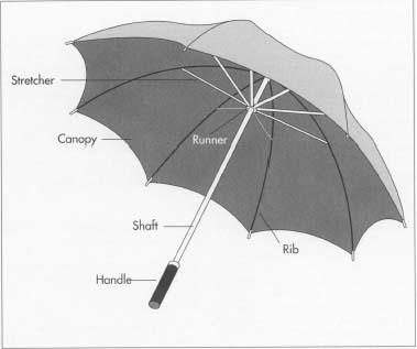 What is the name of all the umbrella parts? - Quora