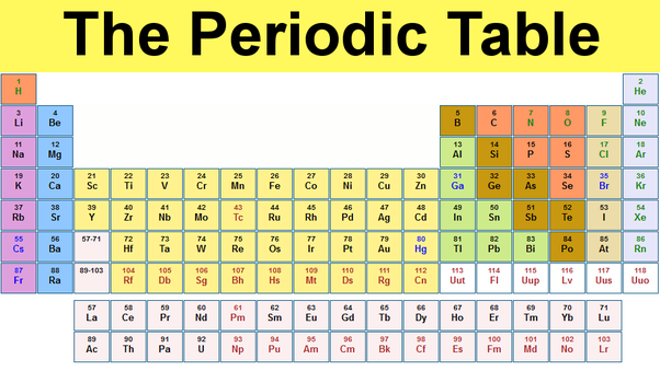 How can nitrogen and phosphorous be placed in the same group though the reason for the specific structure of the periodic table is that the atoms electron orbitals fill in a specific order and those orbitals determine a urtaz Choice Image