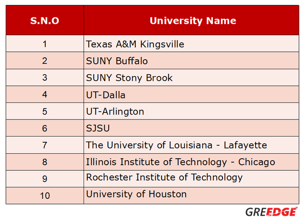 what is the gre score required for us universities