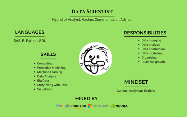 how to become data scientist in india