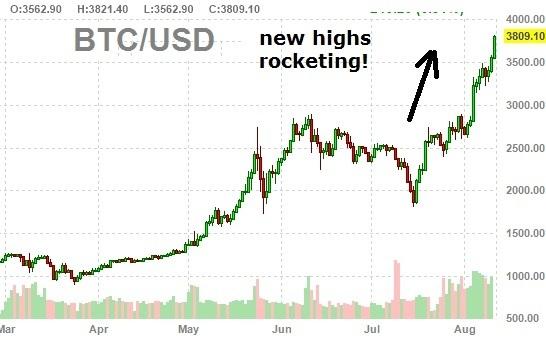 Bitcoin est presque à $ 4,000. Dans quelle mesure pouvons-nous nous attendre à ce qu'il corrige?