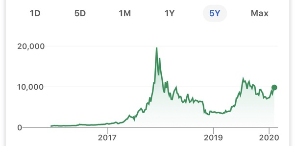 if 1000 invested in top 10 cryptocurrency 2021