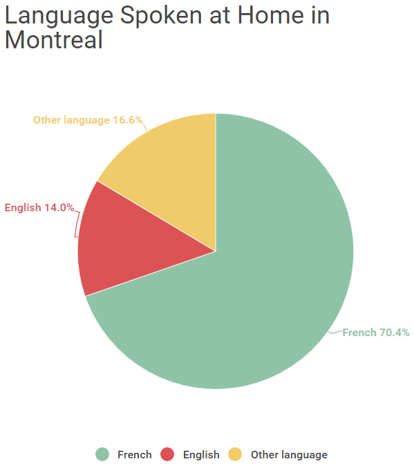 Where Do People Speak Multiple Languages On A Daily Basis - How many people speak each language