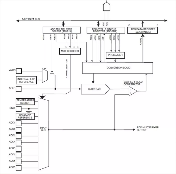 What is 6 channel/8 channel 10-bit ADC/DAC? I read about it