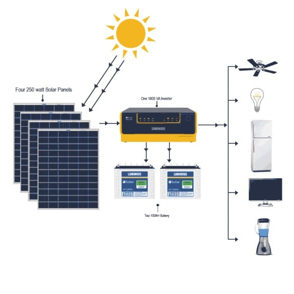 How Much Does A 1 Kwh Solar Panel Cost Quora
