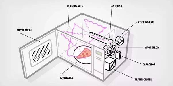 In Microwave Ovens What Matters Is How Much Energy The Radiation Carries And That Absorbed By Food Visible Light Ir Are Rapidly