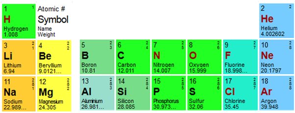 How did mendeleev and mosley contribute to the periodic table quora for a more fundamental view based on atomic structure look at a truncated version of the first three rows of the periodic table urtaz