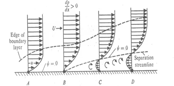 what u0026 39 s the difference between flow separation and boundary