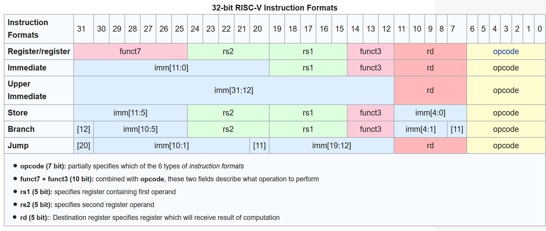 Why is RISC-V having so much impact, if there are already