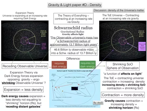 Gravity Light Paper D Density