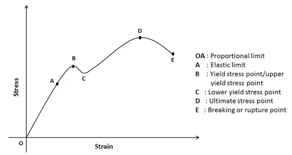 What is the main difference between elastic design and plastic we consider the structure to have failed when it reaches lower yield point limit state method or ultimate stress point ultimate stress method ccuart Image collections