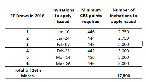 Are CRS scores for Canadian express entry expected to go lower or
