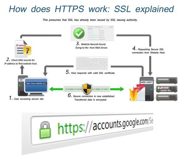 Does Https Secure My Website Quora
