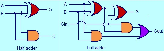 What Is The Difference Between Half Adder And Full Adder