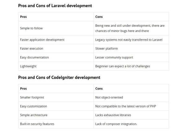 Which is best, Laravel or CodeIgniter? - Quora