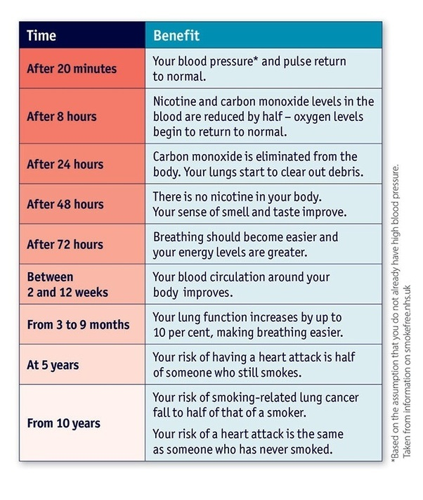 how can human body recover after many years of smoking and