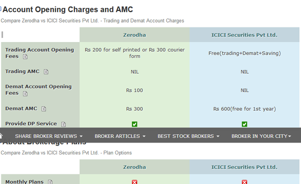 Which platform is good for mutual fund and stocks Zerodha or Icici