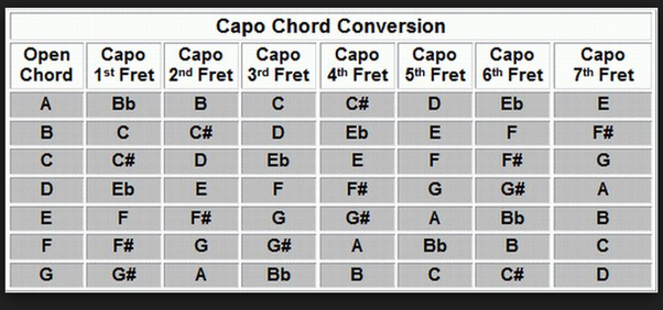 What chords would a B major and an A major turn into if I place a ...