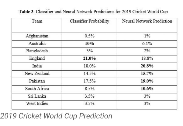 What are your predictions for the ICC Cricket World Cup 2019 and how
