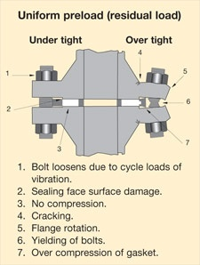 Does a bolt installed in an engine increased with its torque after