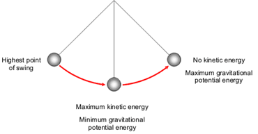 If The Sum Energy Of The Universe Is Zero What Happens At