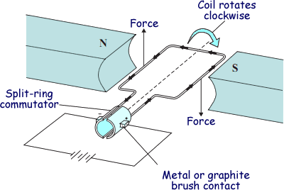 how does a dynamo produce electricity? quora magnetic field diagram change electro magnetic induction if you move a conductor in a magnetic field you will get a voltage in the picture the coil of wire rotates in the magnetic