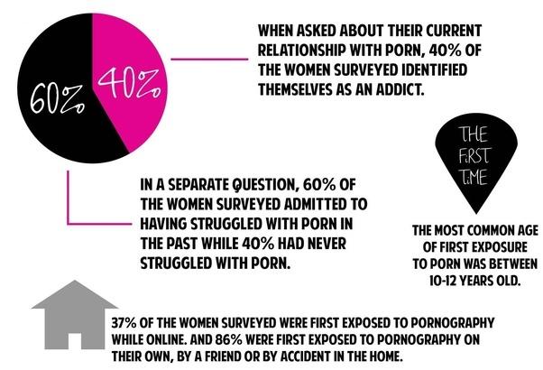 Cum swallow what women percentage