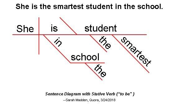 Whats A Sentence Diagram Quora