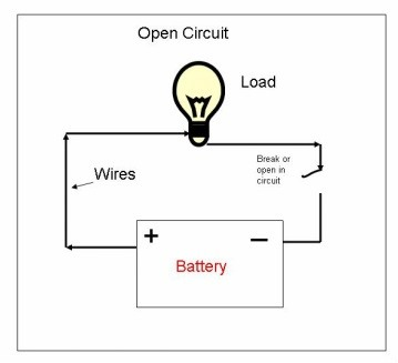 What is the difference between an open circuit and a short circuit