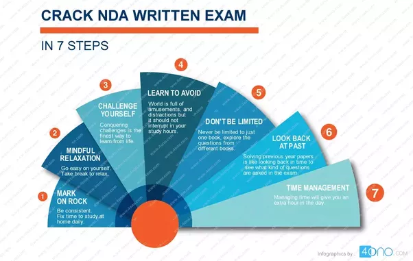 How to prepare for nda exam quora nda exam is a preferred gateway for all those who want to acquire officer rank in indian army navy and air force the whole selection process itself malvernweather Gallery
